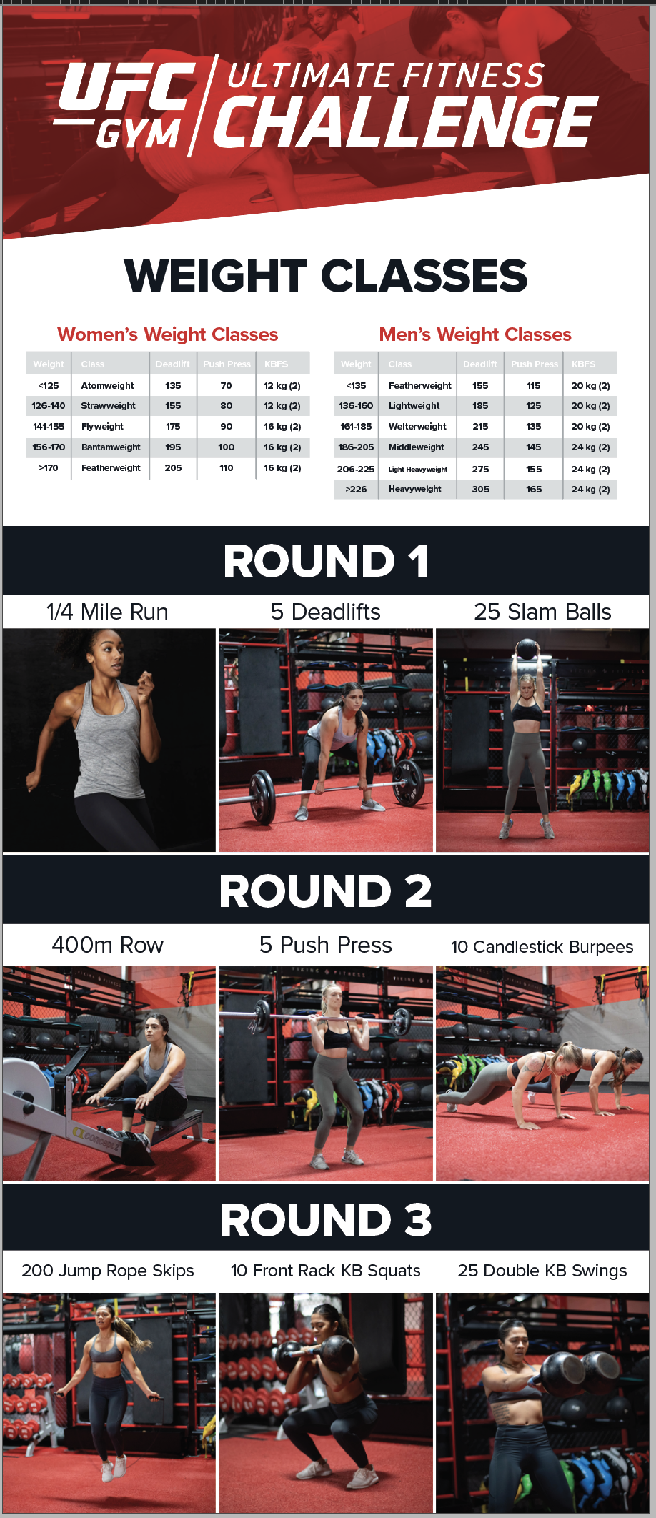 2019 Ultimate Fitness Challenge Weight Classess and Rounds